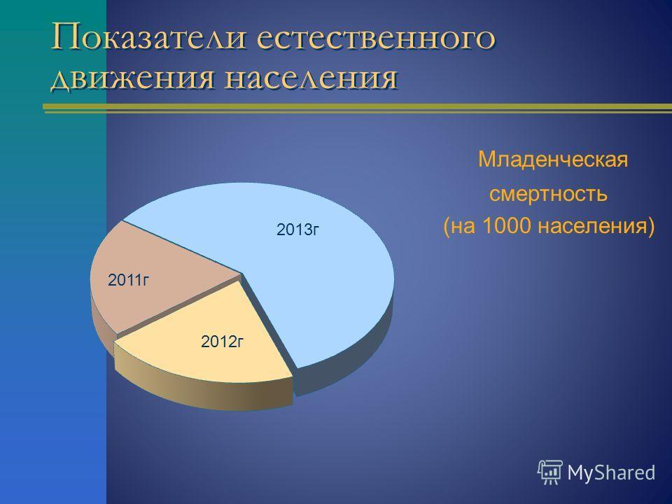 Показатели естественного движения населения Младенческая смертность (на 1000 населения)