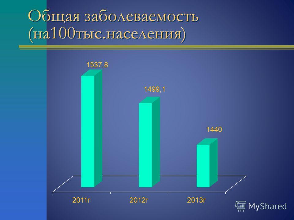 Общая заболеваемость (на 100 тыс.населения)