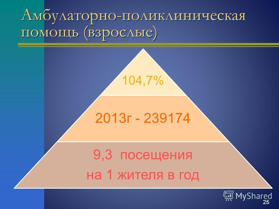 104,7% 2013 г - 239174 9,3 посещения на 1 жителя в год Амбулаторно-поликлиническая помощь (взрослые) 25