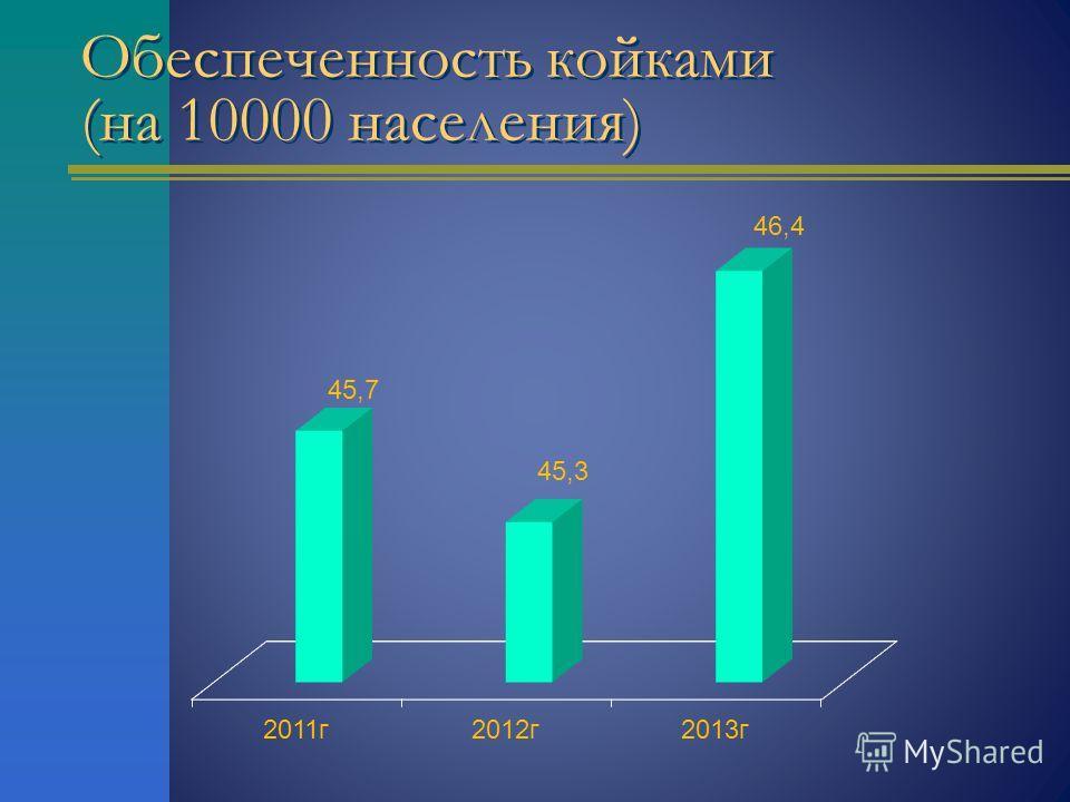 Обеспеченность койками (на 10000 населения)