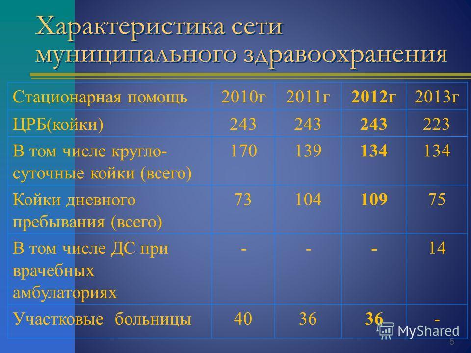 5 Характеристика сети муниципального здравоохранения Стационарная помощь 2010 г 2011 г 2012 г 2013 г ЦРБ(койки)243 223 В том числе кругло- суточные койки (всего) 170139134 Койки дневного пребывания (всего) 7310410975 В том числе ДС при врачебных амбу
