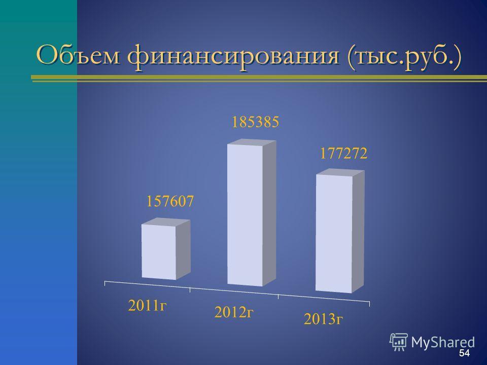 Объем финансирования (тыс.руб.) 54