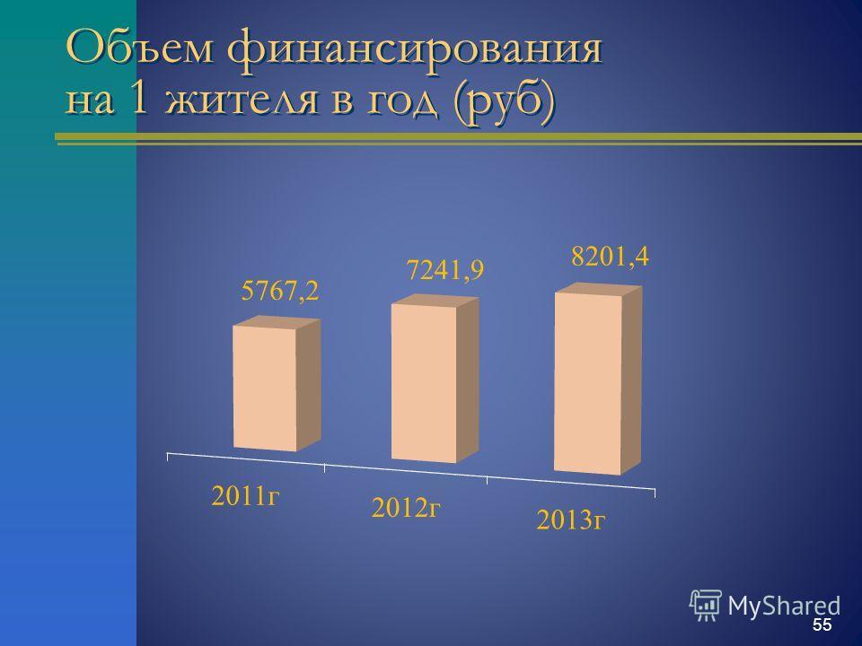 Объем финансирования на 1 жителя в год (руб) 55