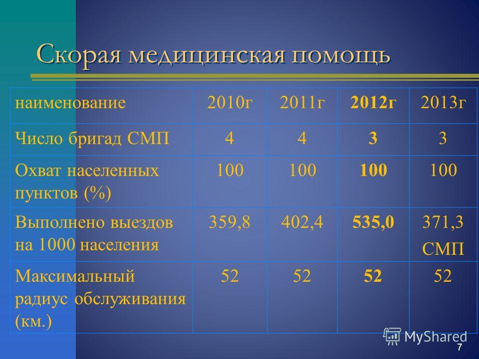 7 Скорая медицинская помощь наименование 2010 г 2011 г 2012 г 2013 г Число бригад СМП4433 Охват населенных пунктов (%) 100 Выполнено выездов на 1000 населения 359,8402,4535,0371,3 СМП Максимальный радиус обслуживания (км.) 52