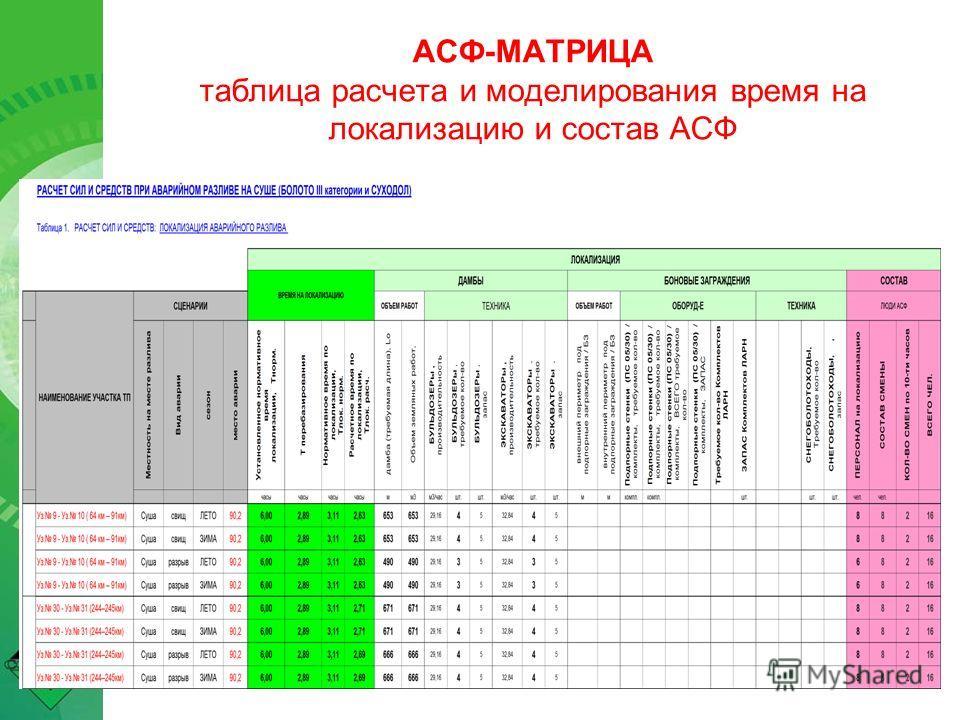 АСФ-МАТРИЦА таблица расчета и моделирования время на локализацию и состав АСФ