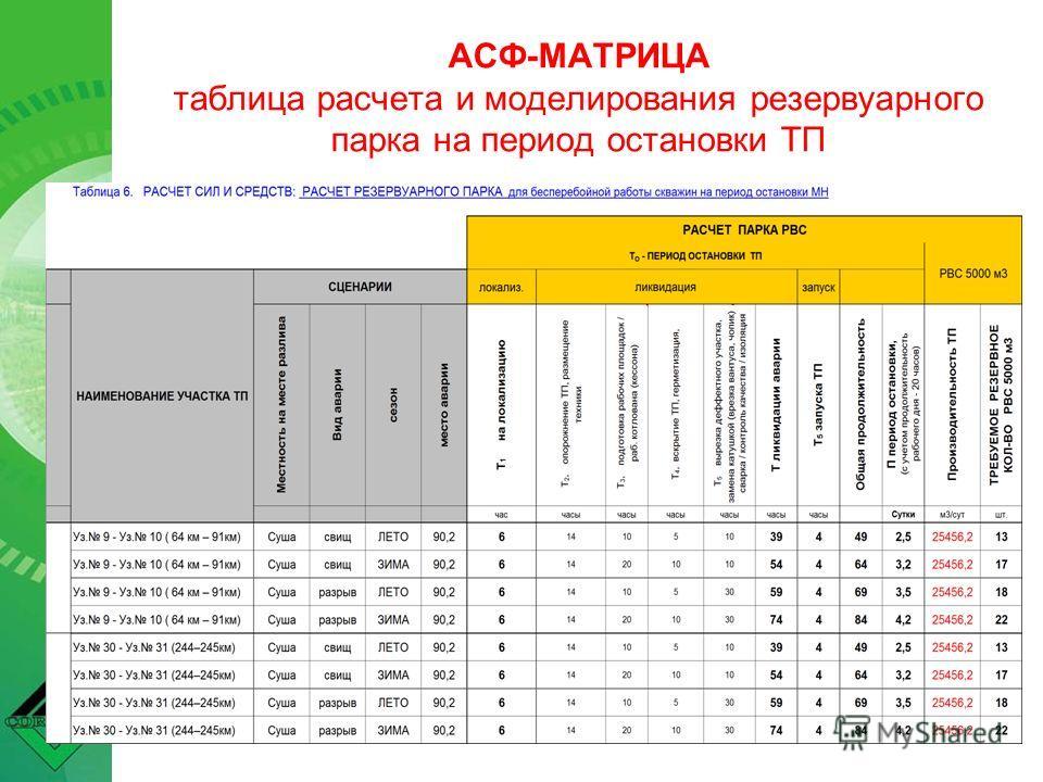 АСФ-МАТРИЦА таблица расчета и моделирования резервуарного парка на период остановки ТП