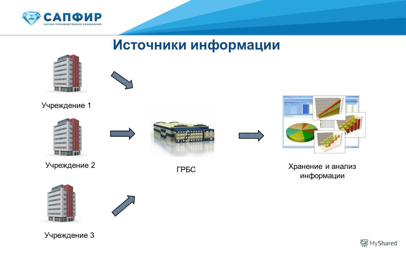 Источники информации Учреждение 1 ГРБС Хранение и анализ информации Учреждение 2 Учреждение 3