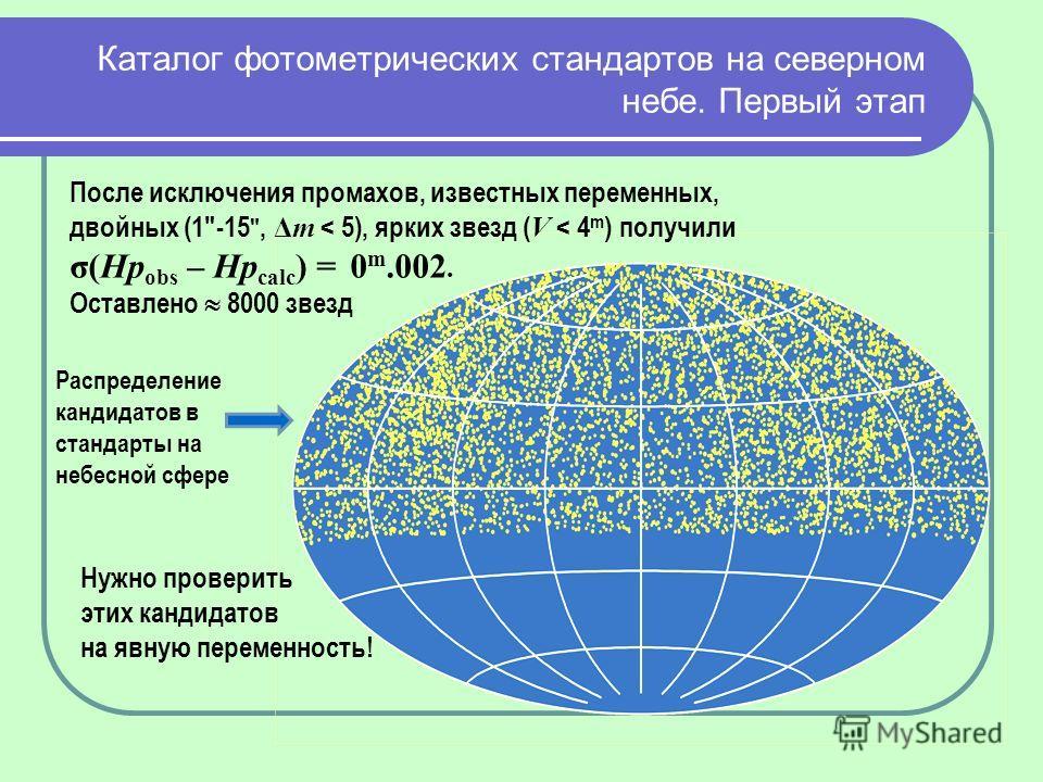 Каталог фотометрических стандартов на северном небе. Первый этап После исключения промахов, известных переменных, двойных (1-15, Δm < 5), ярких звезд ( V < 4 m ) получили σ(Hp obs – Hp calc ) = 0 m.002. Оставлено 8000 звезд Нужно проверить этих канди