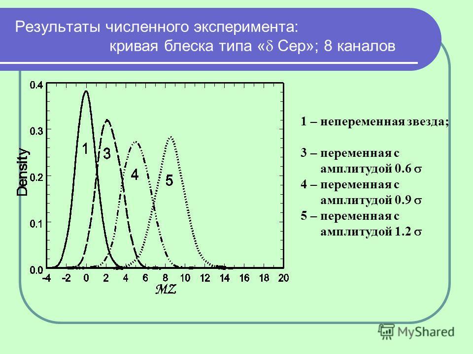 Результаты численного эксперимента: кривая блеска типа « Cep»; 8 каналов 1 – непеременная звезда; 3 – переменная с амплитудой 0.6 4 – переменная с амплитудой 0.9 5 – переменная с амплитудой 1.2