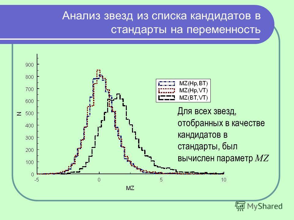 Анализ звезд из списка кандидатов в стандарты на переменность Для всех звезд, отобранных в качестве кандидатов в стандарты, был вычислен параметр MZ