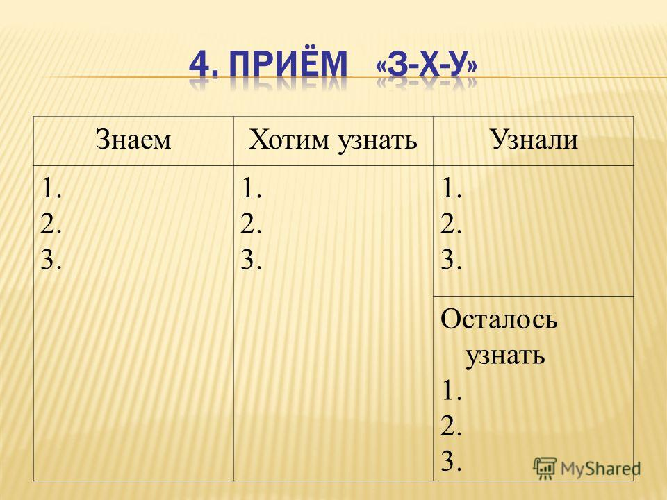 Знаем Хотим узнать Узнали 1. 2. 3. 1. 2. 3. 1. 2. 3. Осталось узнать 1. 2. 3.