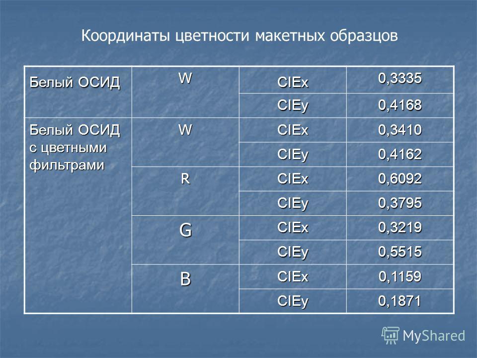 Белый ОСИД WCIEx0,3335 CIEy 0,4168 Белый ОСИД с цветными фильтрами WCIEx0,3410 CIEy 0,4162 RCIEx0,6092 0,3795 GCIEx0,3219 0,5515 BCIEx0,1159 0,1871 Координаты цветности макетных образцов