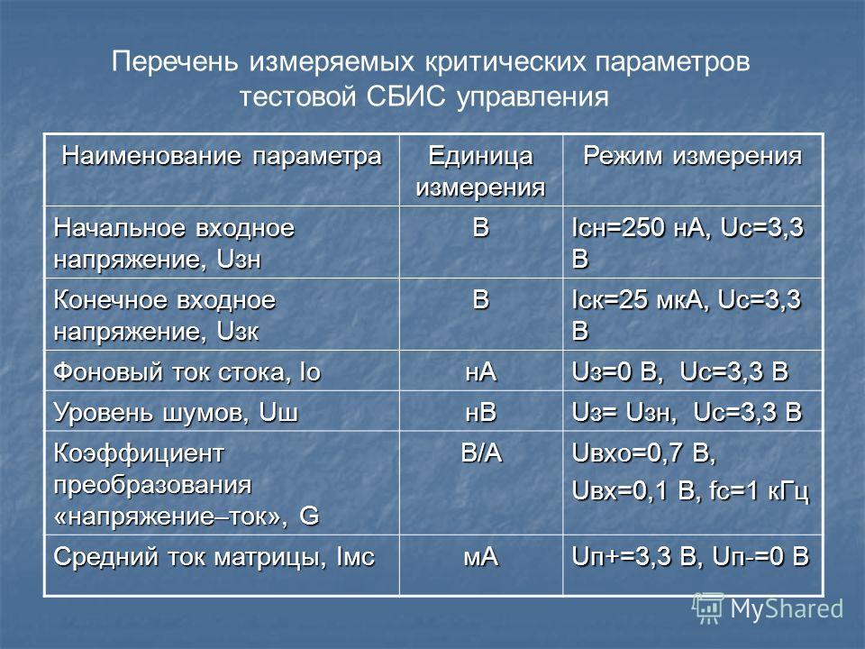 Наименование параметра Единица измерения Режим измерения Начальное входное напряжение, Uзн В Iсн=250 нА, Uс=3,3 В Конечное входное напряжение, Uзк В Iск=25 мкА, Uс=3,3 В Фоновый ток стока, Iо нА Uз=0 В, Uс=3,3 В Уровень шумов, Uш нВ Uз= Uзн, Uс=3,3 В