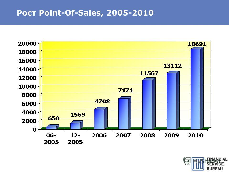 Рост Point-Of-Sales, 2005-2010