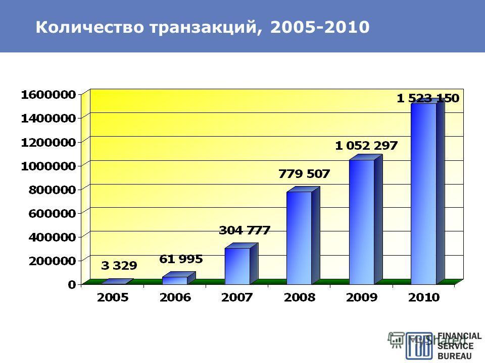Количество транзакций, 2005-2010