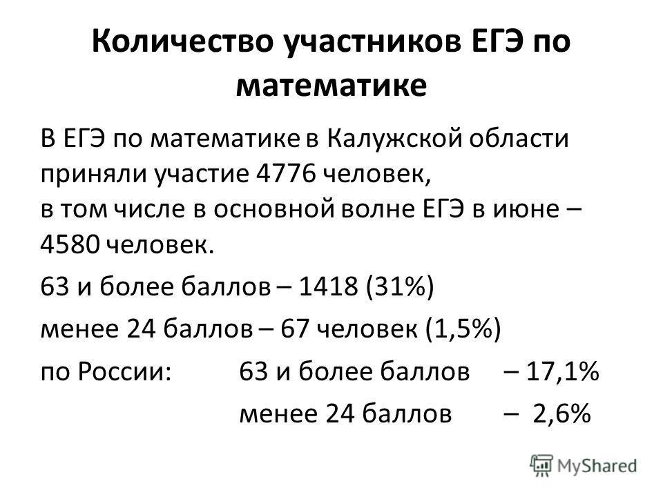 Количество участников ЕГЭ по математике В ЕГЭ по математике в Калужской области приняли участие 4776 человек, в том числе в основной волне ЕГЭ в июне – 4580 человек. 63 и более баллов – 1418 (31%) менее 24 баллов – 67 человек (1,5%) по России: 63 и б