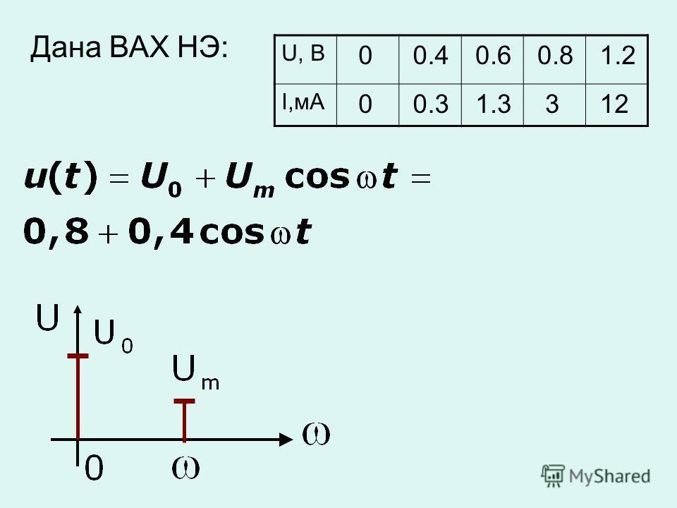 Дана ВАХ НЭ: U, B 0 0.4 0.6 0.8 1.2 I,мА 0 0.3 1.3 3 12