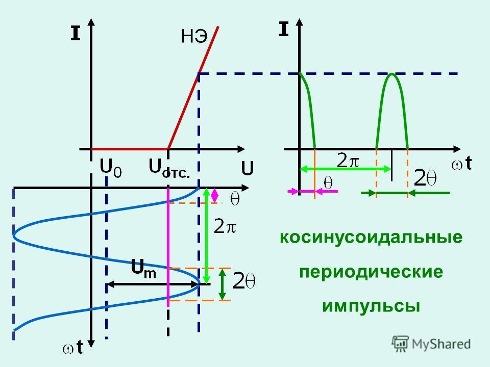 НЭ косинусоидальные периодические импульсы