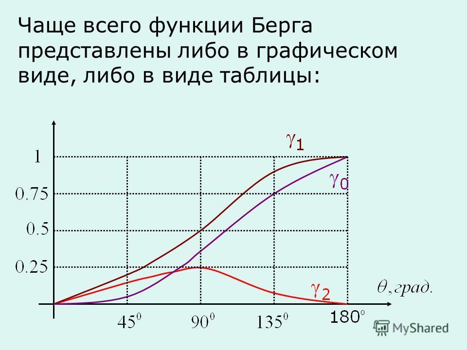 Чаще всего функции Берга представлены либо в графическом виде, либо в виде таблицы: