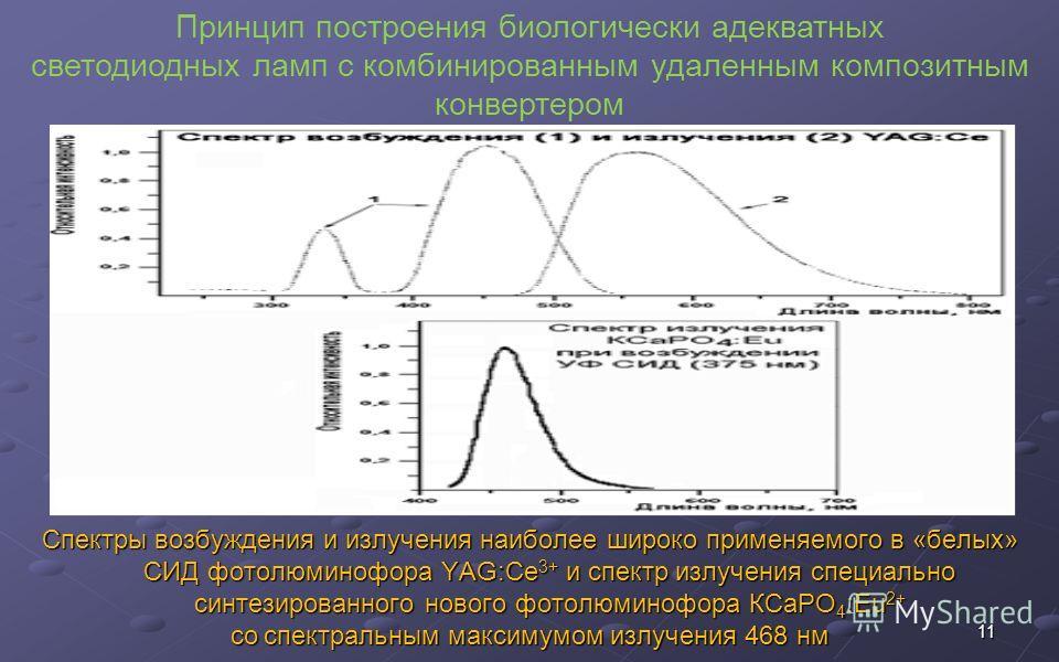 11 Принцип построения биологически адекватных светодиодных ламп с комбинированным удаленным композитным конвертером Спектры возбуждения и излучения наиболее широко применяемого в «белых» СИД фотолюминофора YAG:Ce 3+ и спектр излучения специально синт