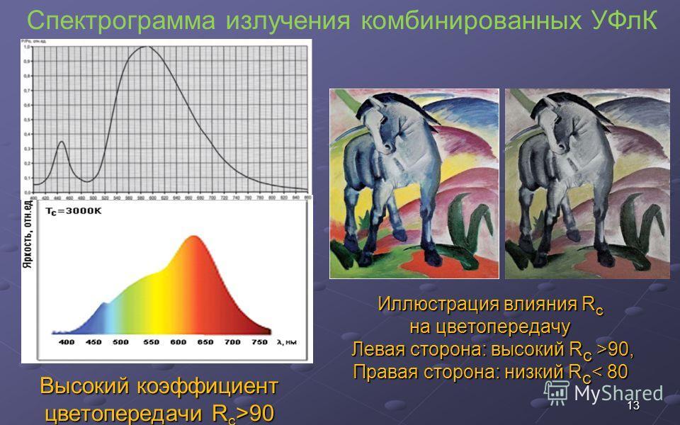 Иллюстрация влияния R c на цветопередачу Левая сторона: высокий R c >90, Правая сторона: низкий R c 90, Правая сторона: низкий R c < 80 13 Высокий коэффициент цветопередачи R c >90 Спектрограмма излучения комбинированных УФлК