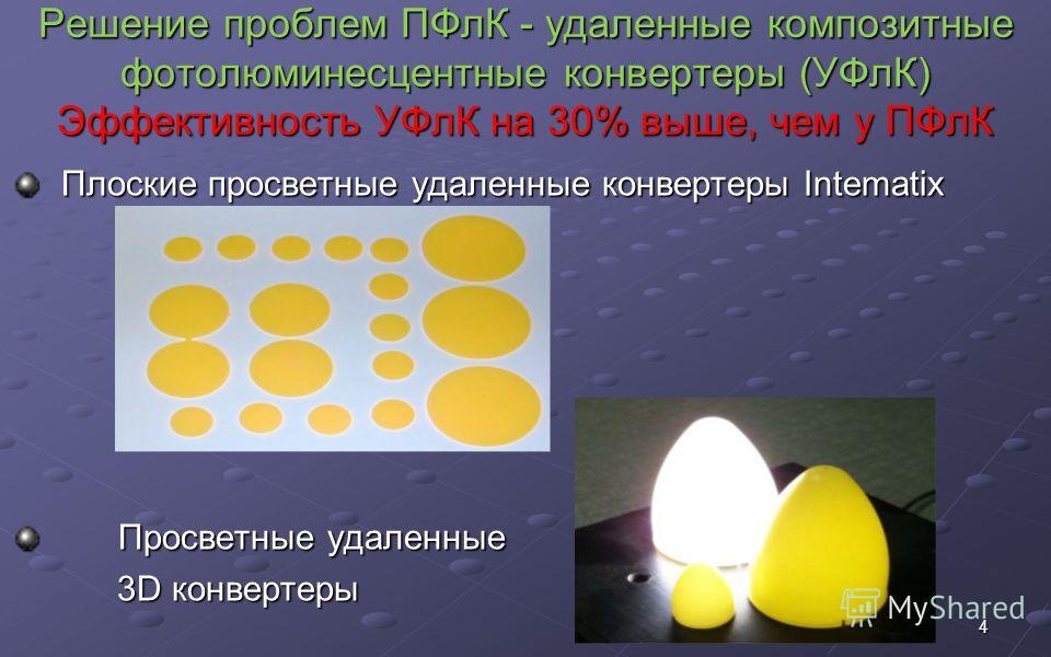 Решение проблем ПФлК - удаленные композитные фотолюминесцентные конвертеры (УФлК) Эффективность УФлК на 30% выше, чем у ПФлК Решение проблем ПФлК - удаленные композитные фотолюминесцентные конвертеры (УФлК) Эффективность УФлК на 30% выше, чем у ПФлК