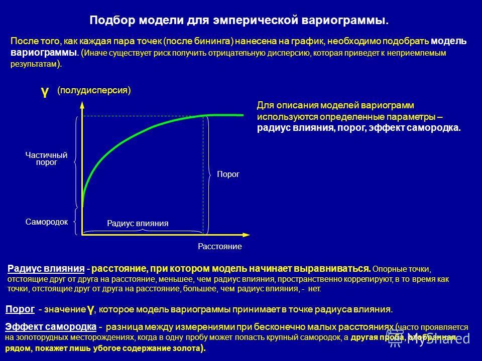 Подбор модели для эмперической вариограммы. После того, как каждая пара точек (после бининга) нанесена на график, необходимо подобрать модель вариограммы. ( Иначе существует риск получить отрицательную дисперсию, которая приведет к неприемлемым резул