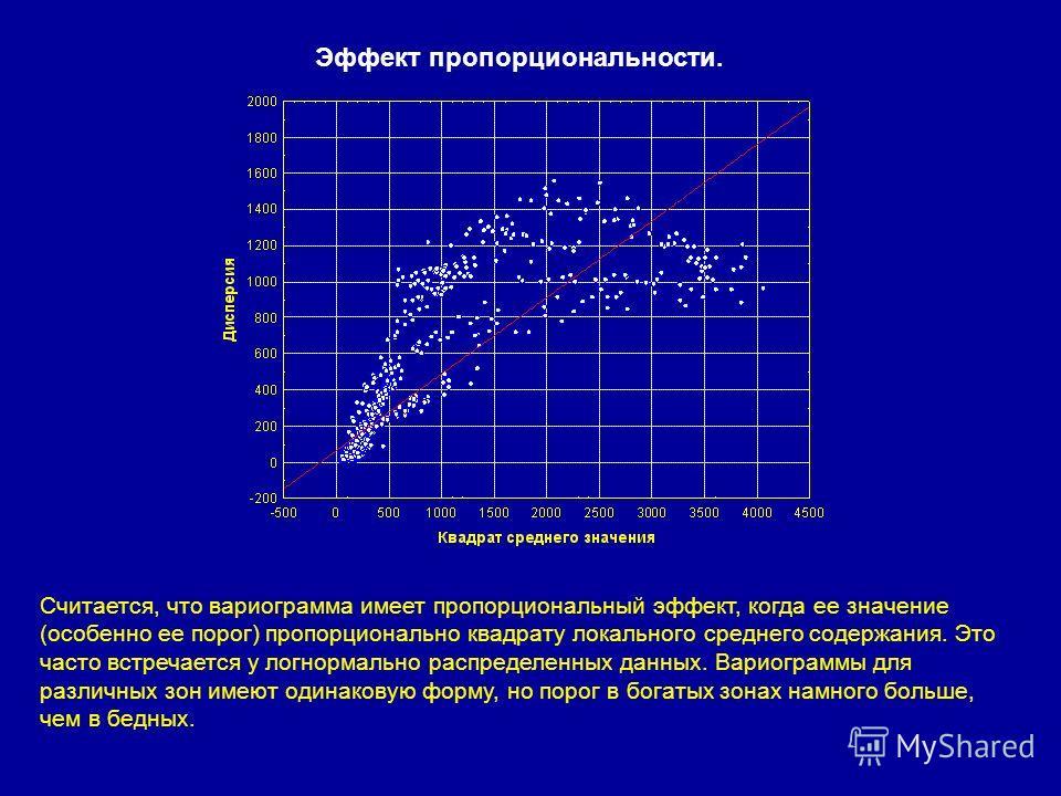 Эффект пропорциональности. Считается, что вариограмма имеет пропорциональный эффект, когда ее значение (особенно ее порог) пропорционально квадрату локального среднего содержания. Это часто встречается у логнормально распределенных данных. Вариограмм