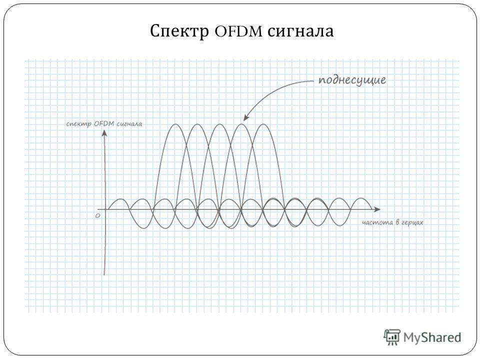 Спектр OFDM сигнала