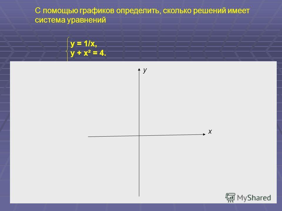 С помощью графиков определить, сколько решений имеет система уравнений y = 1/x, y + x² = 4. x y