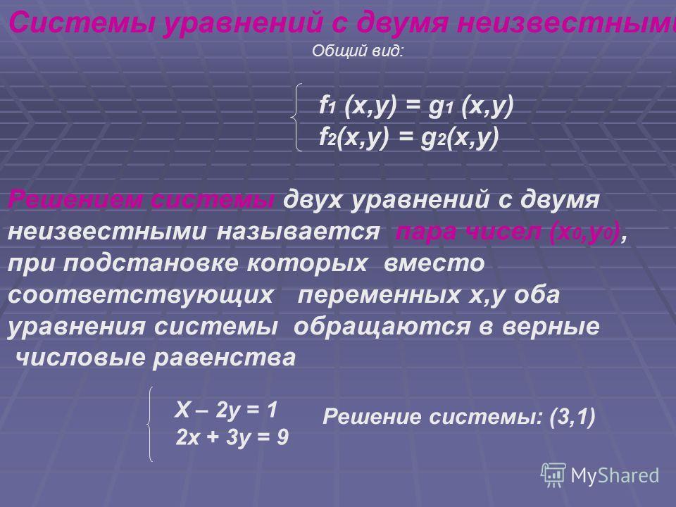 Системы уравнений с двумя неизвестными Общий вид: f 1 (x,y) = g 1 (x,y) f 2 (x,y) = g 2 (x,у) Решением системы двух уравнений с двумя неизвестными называется пара чисел (x 0,y 0 ), при подстановке которых вместо соответствующих переменных x,y оба ура