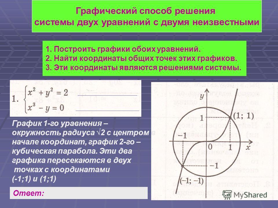 Графический способ решения системы двух уравнений с двумя неизвестными 1. Построить графики обоих уравнений. 2. Найти координаты общих точек этих графиков. 3. Эти координаты являются решениями системы. График 1-го уравнения – окружность радиуса 2 с ц
