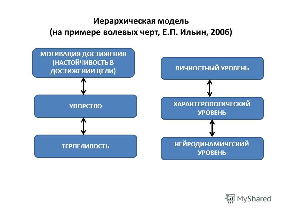 Иерархическая модель (на примере волевых черт, Е.П. Ильин, 2006). ТЕРПЕЛИВОСТЬ МОТИВАЦИЯ ДОСТИЖЕНИЯ (НАСТОЙЧИВОСТЬ В ДОСТИЖЕНИИ ЦЕЛИ) УПОРСТВО ЛИЧНОСТНЫЙ УРОВЕНЬ ХАРАКТЕРОЛОГИЧЕСКИЙ УРОВЕНЬ НЕЙРОДИНАМИЧЕСКИЙ УРОВЕНЬ