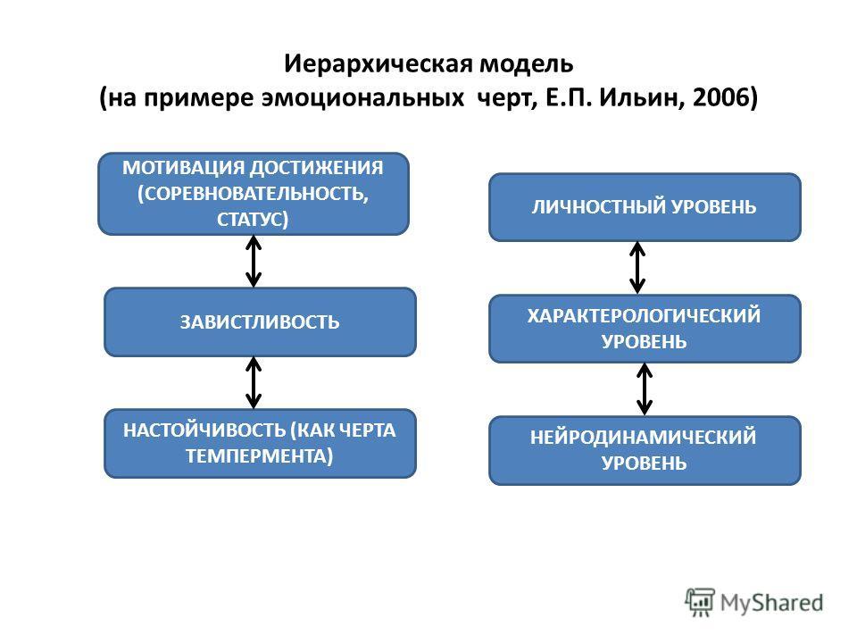 Иерархическая модель (на примере эмоциональных черт, Е.П. Ильин, 2006). НАСТОЙЧИВОСТЬ (КАК ЧЕРТА ТЕМПЕРМЕНТА) МОТИВАЦИЯ ДОСТИЖЕНИЯ (СОРЕВНОВАТЕЛЬНОСТЬ, СТАТУС) ЗАВИСТЛИВОСТЬ ЛИЧНОСТНЫЙ УРОВЕНЬ ХАРАКТЕРОЛОГИЧЕСКИЙ УРОВЕНЬ НЕЙРОДИНАМИЧЕСКИЙ УРОВЕНЬ