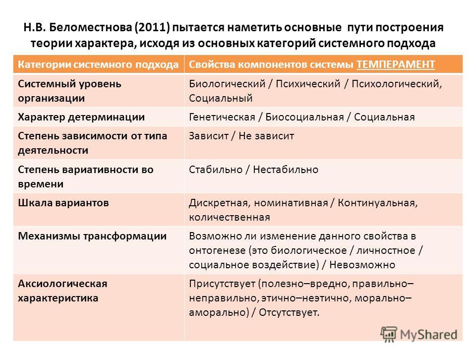 Н.В. Беломестнова (2011) пытается наметить основные пути построения теории характера, исходя из основных категорий системного подхода В зрелой модели должны присутствовать такие категории: Категории системного подхода Свойства компонентов системы ТЕМ