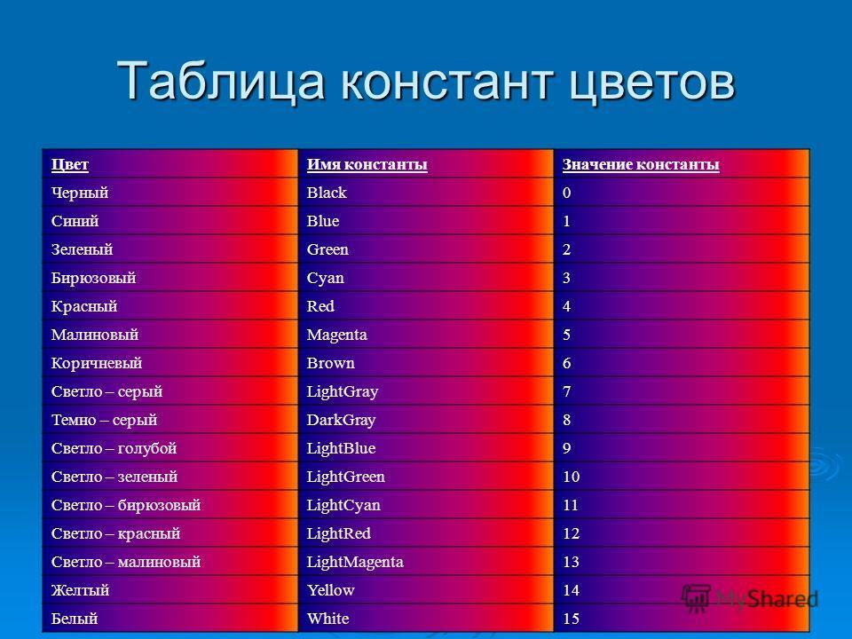 Таблица констант цветов Цвет Имя константы Значение константы ЧерныйBlack0 СинийBlue1 ЗеленыйGreen2 БирюзовыйCyan3 КрасныйRed4 МалиновыйMagenta5 КоричневыйBrown6 Светло – серыйLightGray7 Темно – серыйDarkGray8 Светло – голубойLightBlue9 Светло – зеле