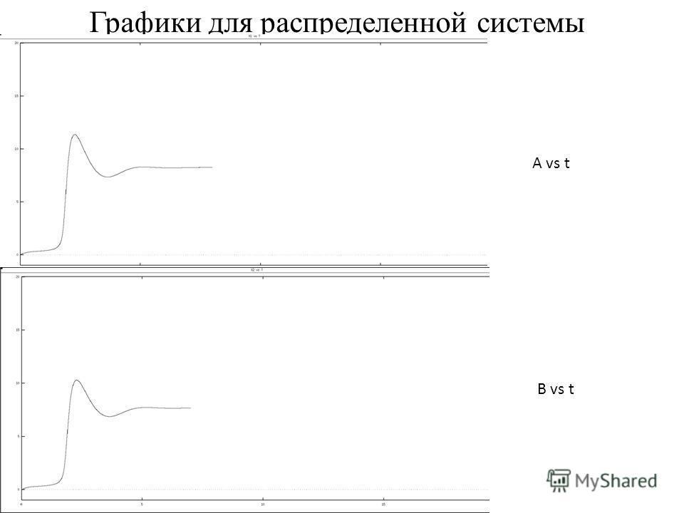 Графики для распределенной системы A vs t B vs t