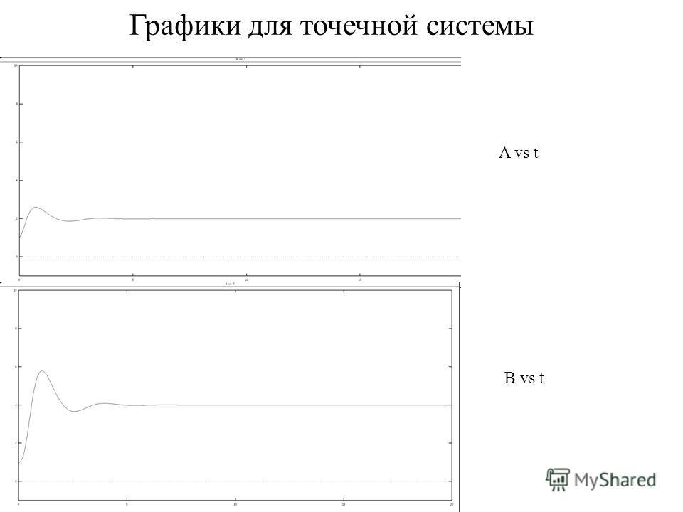 Графики для точечной системы A vs t B vs t