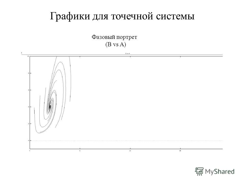 Графики для точечной системы Фазовый портрет (В vs A)