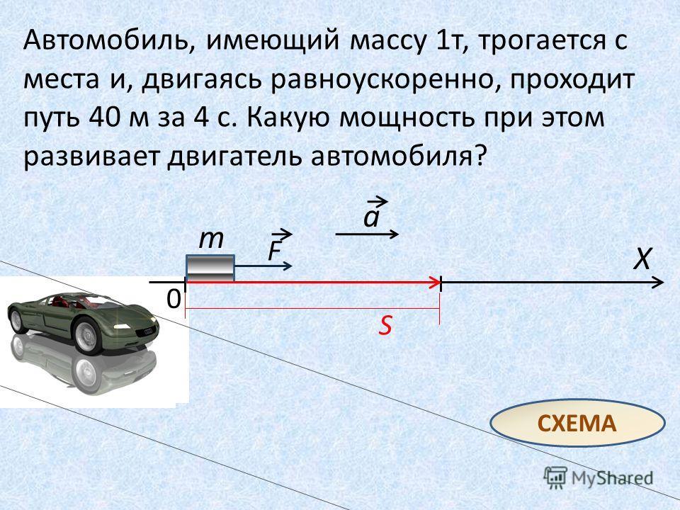 Автомобиль, имеющий массу 1 т, трогается с места и, двигаясь равноускоренно, проходит путь 40 м за 4 с. Какую мощность при этом развивает двигатель автомобиля? СХЕМА 0 F S a X m