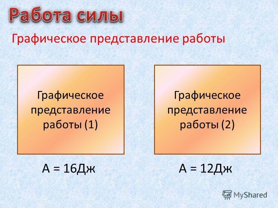 Графическое представление работы А = S Графическое представление работы (1) A = S Графическое представление работы (2) А = 16ДжА = 12Дж