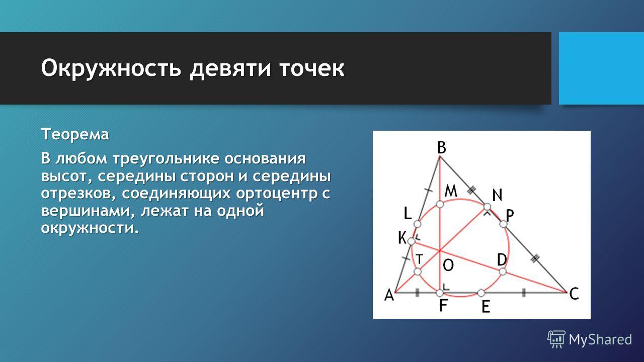 Окружность девяти точек Теорема В любом треугольнике основания высот, середины сторон и середины отрезков, соединяющих ортоцентр с вершинами, лежат на одной окружности.