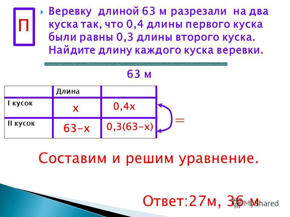 Веревку длиной 63 м разрезали на два куска так, что 0,4 длины первого куска были равны 0,3 длины второго куска. Найдите длину каждого куска веревки. Длина I кусок II кусок х 63 м 63-х 0,4 х 0,3(63-х) = Составим и решим уравнение. Ответ:27 м, 36 м