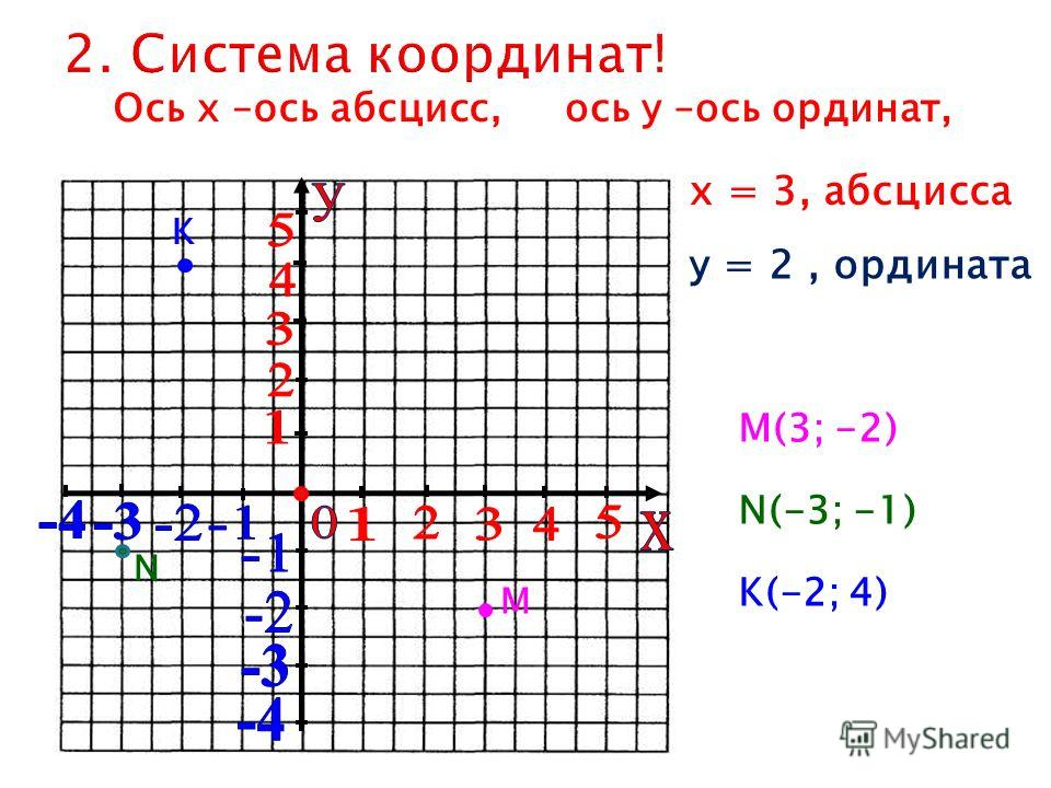 х = 3, абсцисса у = 2, ордината М М(3; -2) Ось х –ось абсцисс,ось у –ось ординат, N N(-3; -1) K K(-2; 4)