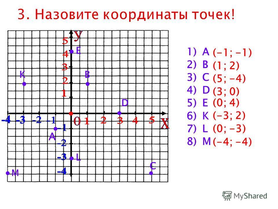 1)А 2)В 3)С 4)D 5)Е 6)K 7)L 8)M А В (-1; -1) С D E K L M (1; 2) (5; -4) (3; 0) (0; 4) (-3; 2) (0; -3) (-4; -4)