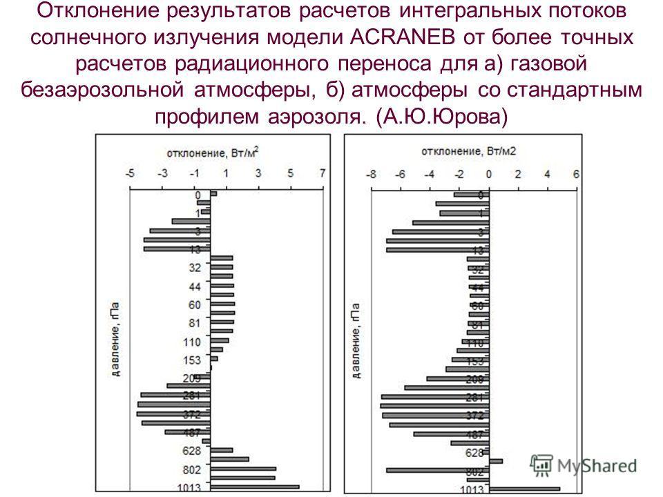 Отклонение результатов расчетов интегральных потоков солнечного излучения модели ACRANEB от более точных расчетов радиационного переноса для а) газовой безаэрозольной атмосферы, б) атмосферы со стандартным профилем аэрозоля. (А.Ю.Юрова)