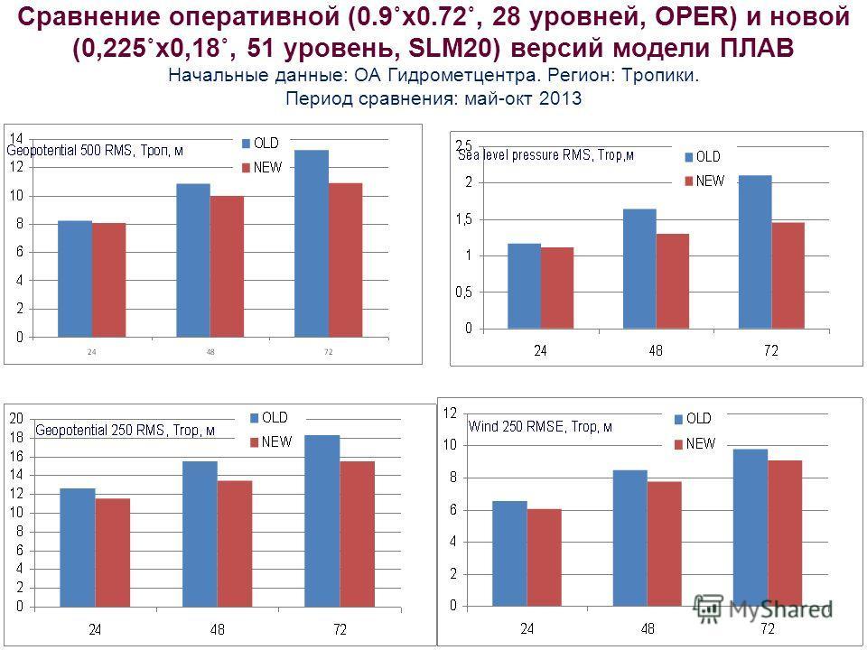 Сравнение оперативной (0.9˚х 0.72˚, 28 уровней, OPER) и новой (0,225˚х 0,18˚, 51 уровень, SLM20) версий модели ПЛАВ Начальные данные: ОА Гидрометцентра. Регион: Тропики. Период сравнения: май-окт 2013