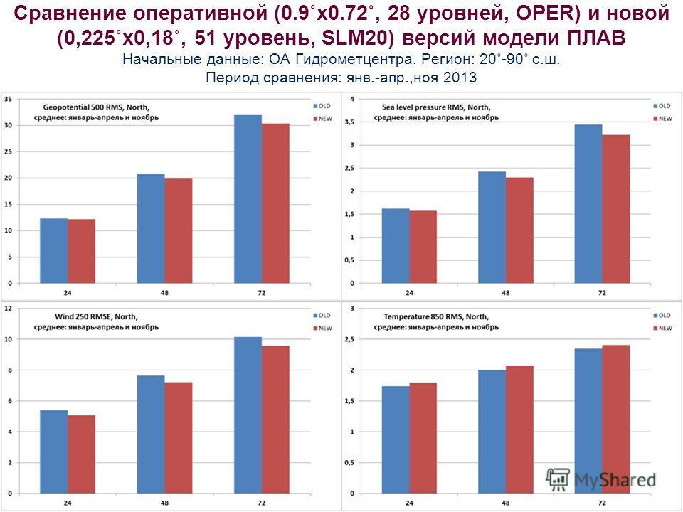 Сравнение оперативной (0.9˚х 0.72˚, 28 уровней, OPER) и новой (0,225˚х 0,18˚, 51 уровень, SLM20) версий модели ПЛАВ Начальные данные: ОА Гидрометцентра. Регион: 20˚-90˚ с.ш. Период сравнения: янв.-апр.,ноя 2013