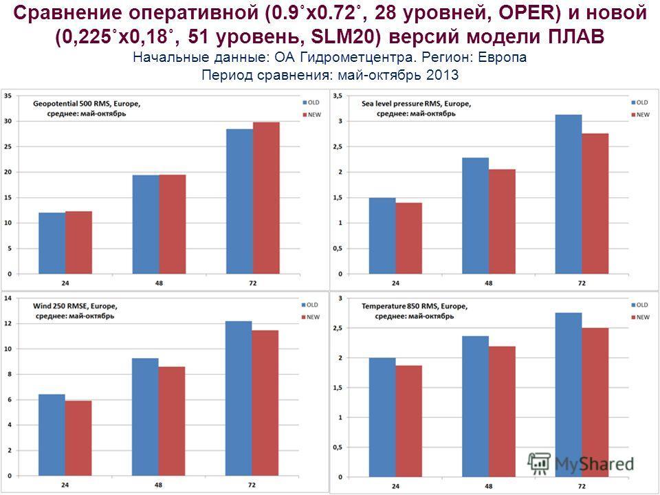 Сравнение оперативной (0.9˚х 0.72˚, 28 уровней, OPER) и новой (0,225˚х 0,18˚, 51 уровень, SLM20) версий модели ПЛАВ Начальные данные: ОА Гидрометцентра. Регион: Европа Период сравнения: май-октябрь 2013