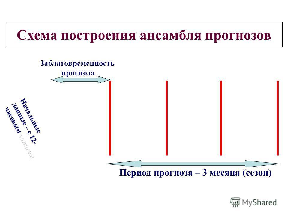 Схема построения ансамбля прогнозов Начальные данные – с 12- часовым сдвигом Период прогноза – 3 месяца (сезон) Заблаговременность прогноза